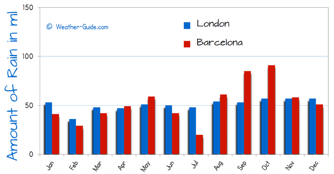 Barcelona and London Rain Comparison