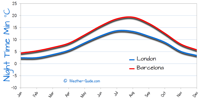 Minimum Temperature For London and Barcelona