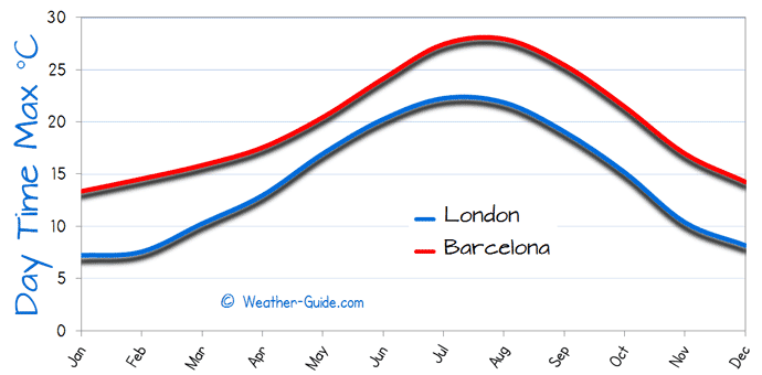 Maximum Temperature For London and Barcelona