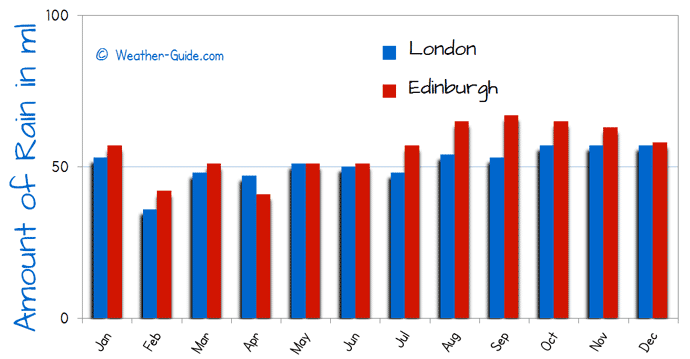 Edinburgh and London Rain Comparison