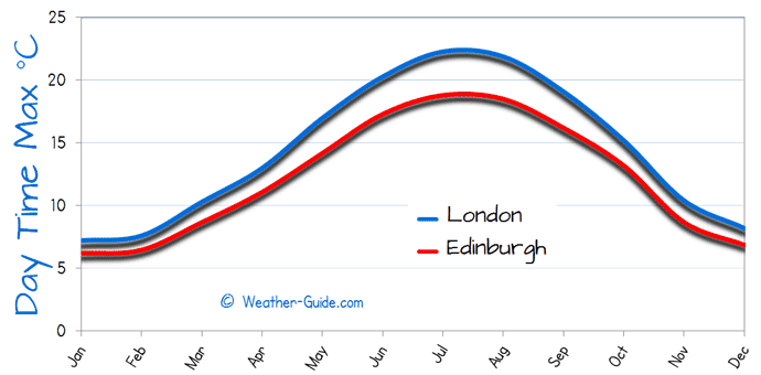 Maximum Temperature For London and Edinburgh