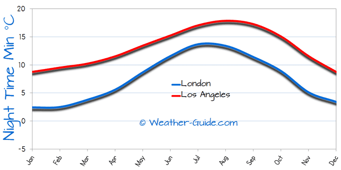 Minimum Temperature For London and Los Angeles