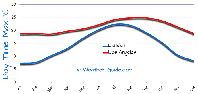 Maximum Temperature For London and Los Angeles