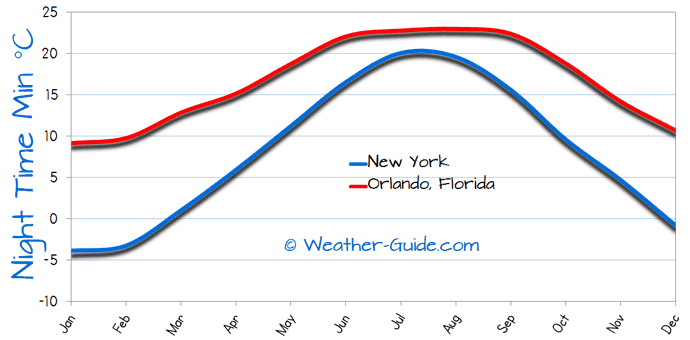 Minimum Temperature For New York and Orlando, Florida