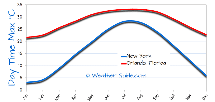 Maximum Temperature For Orlando, Florida and New York