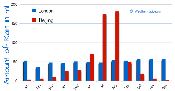 Number of Wet Days in London and Beijing