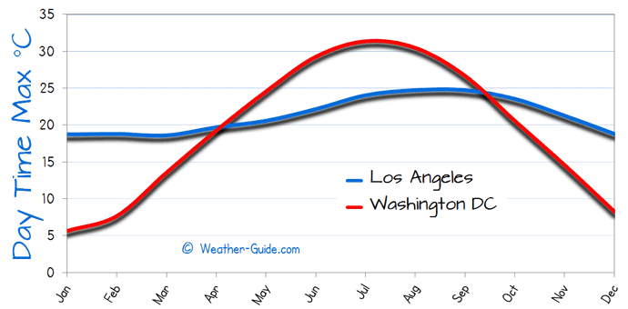 Los Angeles and Washington DC Weather Comparison