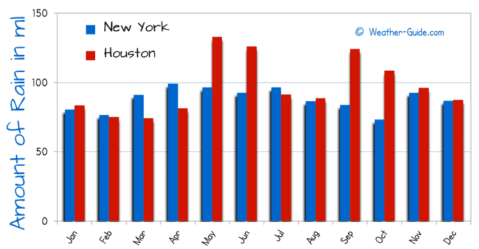 New York and Houston Rain Comparison