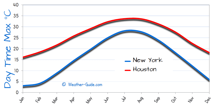 Maximum Temperature For Houston and New York