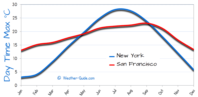 Average maximum temperature of new york compared to san francisco