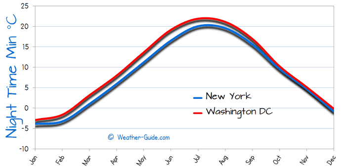 Minimum Temperature For Washington and New York