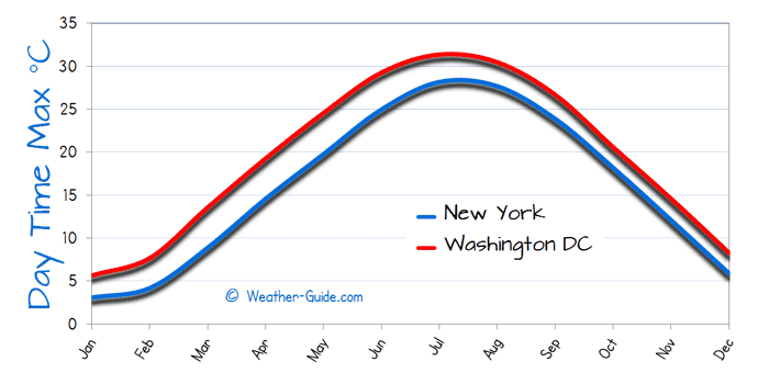 Maximum Temperature For Washington  and New York
