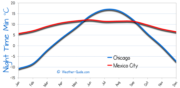 Minimum Temperature For Mexico City and Chicago
