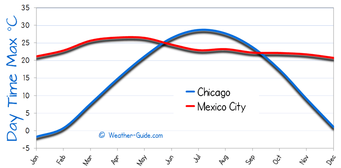 Maximum Temperature For Mexico City and Chicago