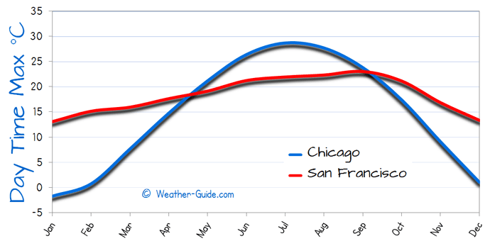 Average maximum temperature of chicago compared to san francisco