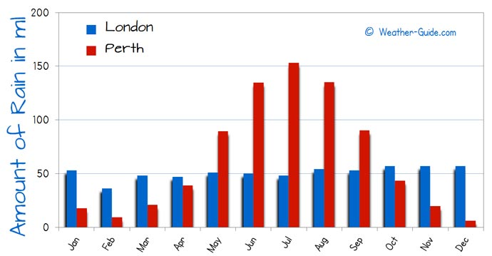 Number of Wet Days in Perth and London