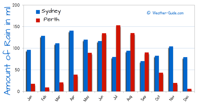 Number of Wet Days in Sydney and Perth