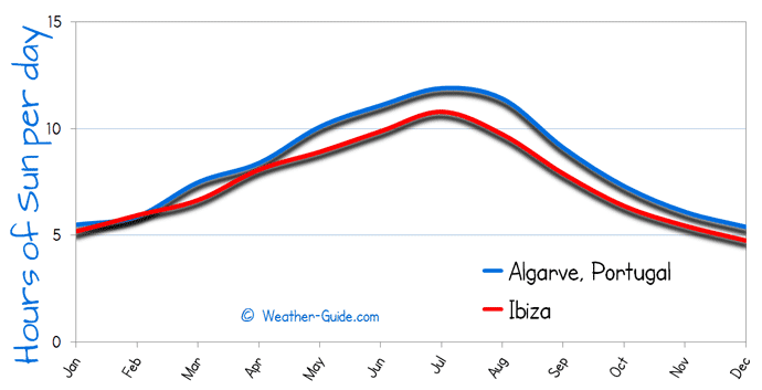 Hours of Sun Per day for Algarve and Ibiza