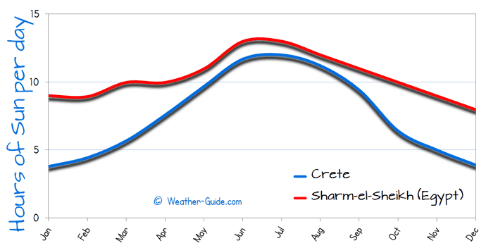 Hours of Sun Per day for Crete and Sharm el Sheikh