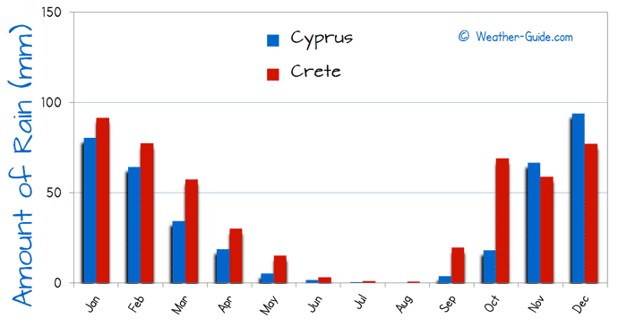Cyprus or Crete Weather