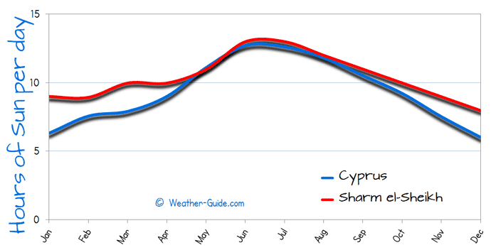 Hours of Sun Per day for Cyprus and Sharm el Sheikh