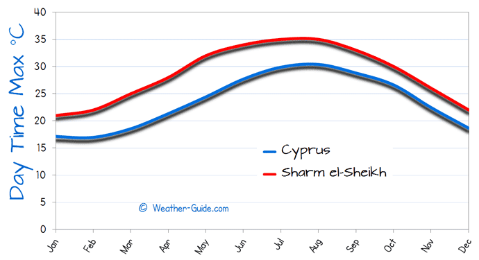 Maximum Temperature For Cyprus and Sharm el Sheikh