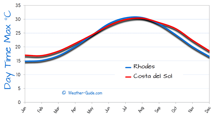 Maximum Temperature For Rhodes and Costa-del-Sol