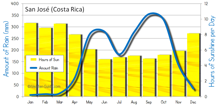 San Jose Costa Rica Weather Averages