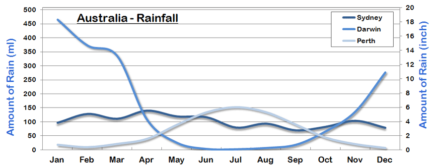 Australia Rainfall and Amount of Rain