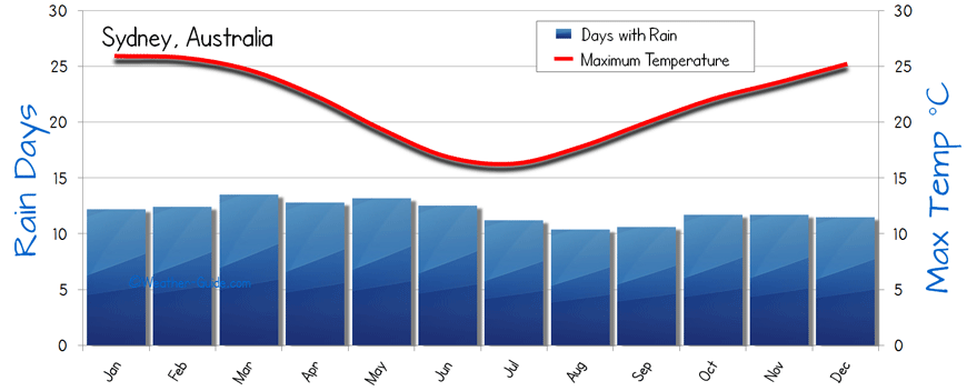 sydney annual average temperature - photo#18