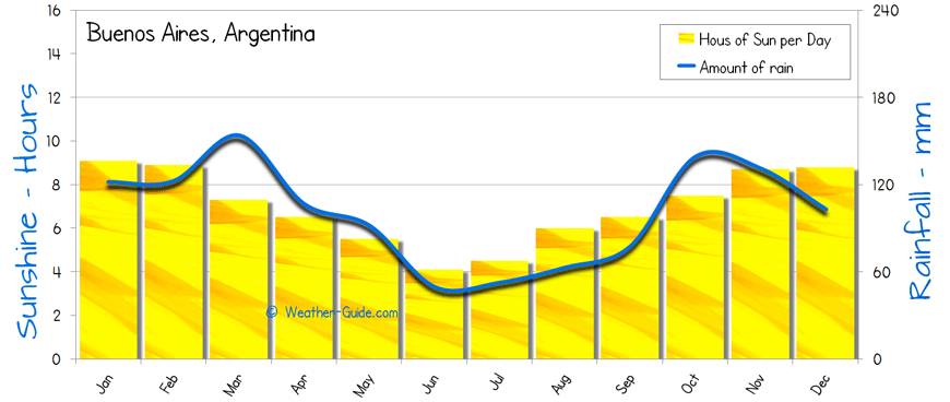 Buenos Aires Argentina Climate And Weather Buenos Aires Weather