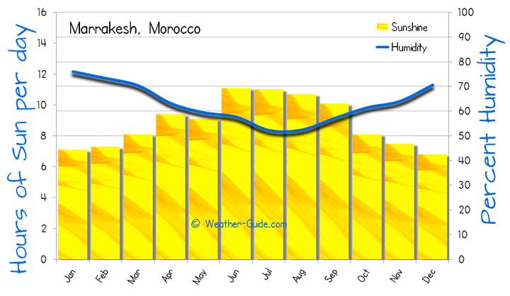 Marrakesh Weather