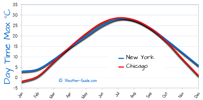 New York And Chicago Weather Comparison - Chicago weather averages