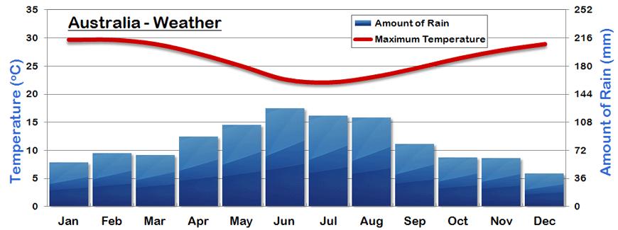 average australia net worth