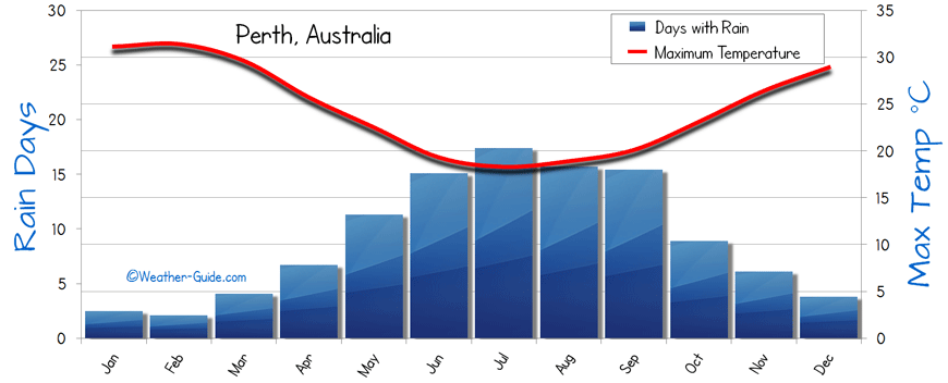 Perth Weather Averages