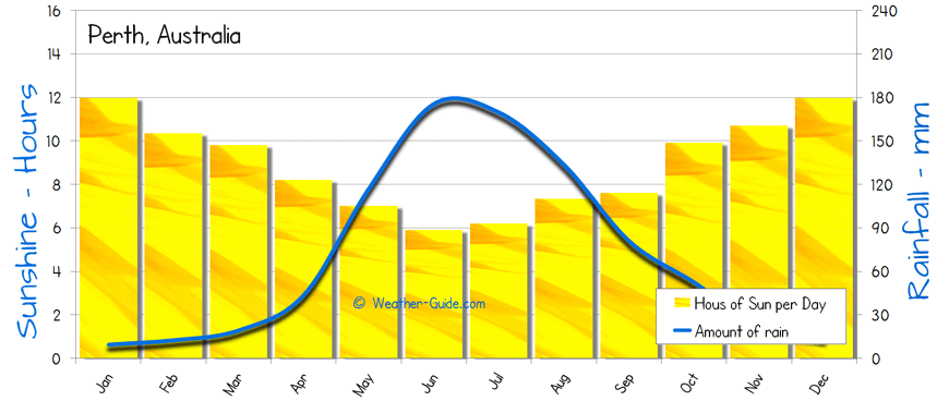 Fresno rainfall to date in Perth